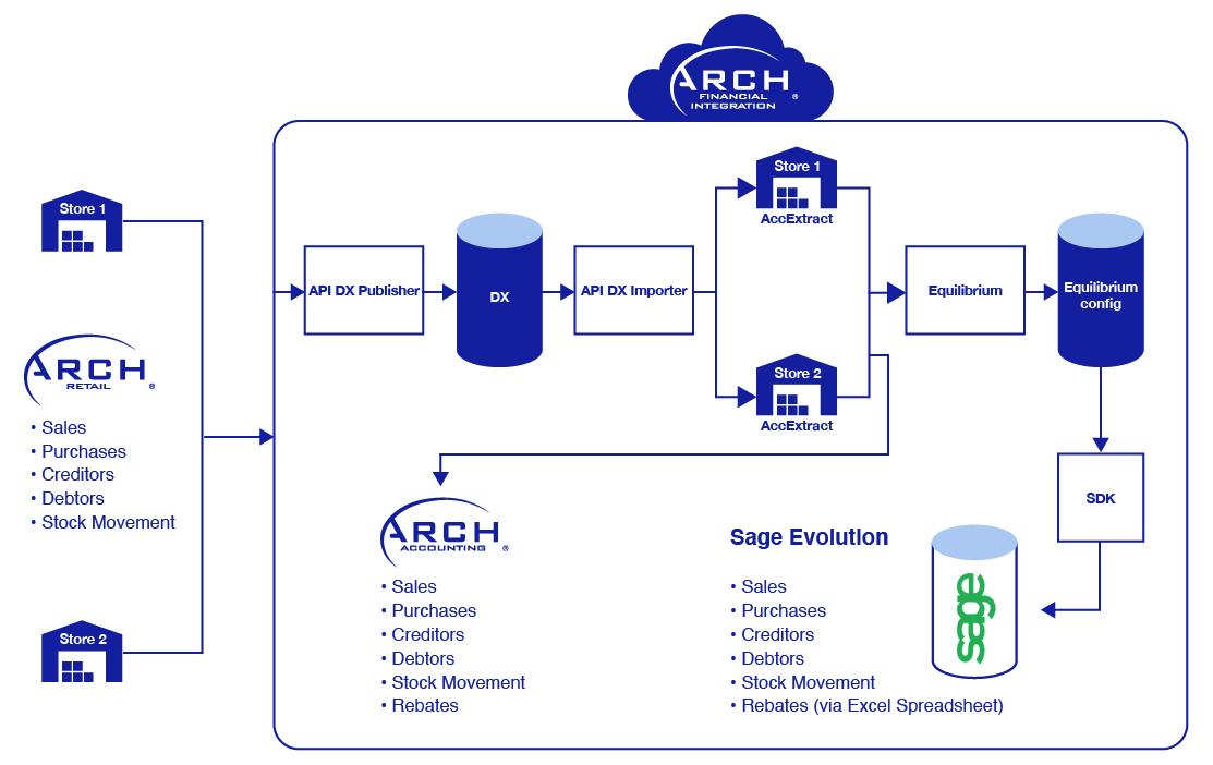 diagrams-arch-financial-integration-03